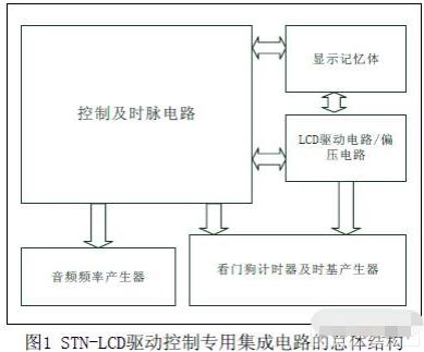 STN-LCD驱动控制专用集成电路的设计和Modelsim部分仿真实现
