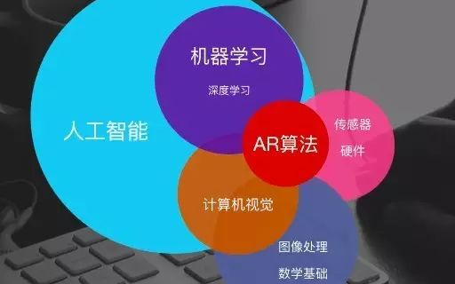 計算機視覺與深度學習在AR中的應用熱點趨勢有哪些