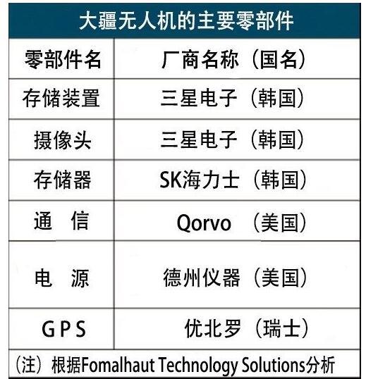 大疆無人機市場份額遠超手機,大疆會受到制裁影響嗎