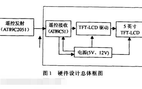 如何使用AT89C系列單片機實現5英寸TFT LCD的遙控資料說明