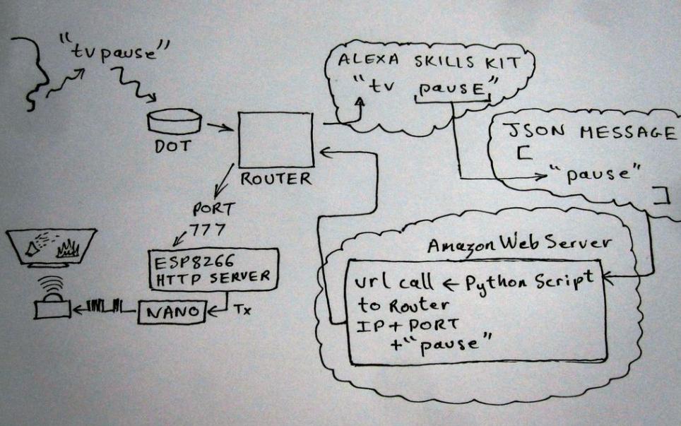 如何使用Alexa语音控制电视遥控器