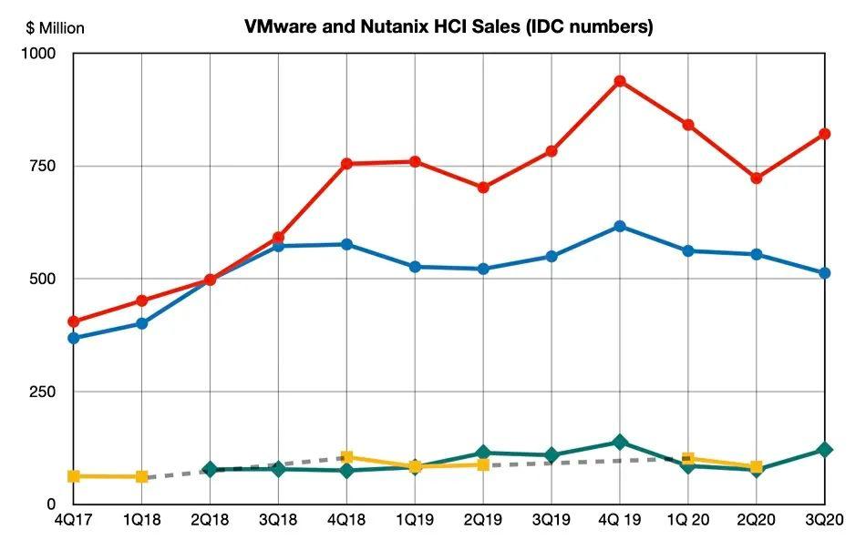 IDC发布全球2020年第三季度HCI融合系统跟踪报告