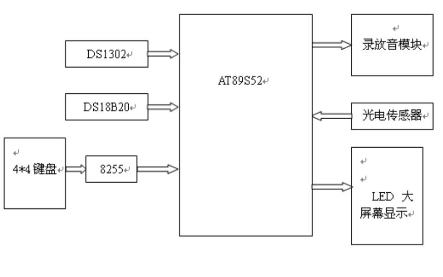 點陣電子顯示屏的設計論文