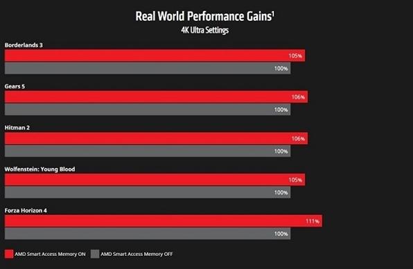 AMD/NVIDIA/Intel首次實現完美共存