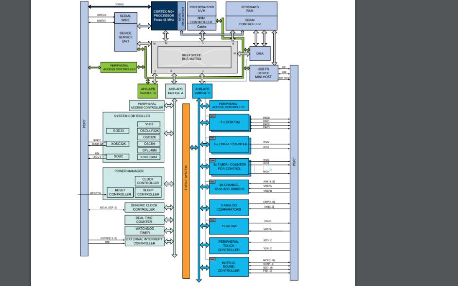 SAMD21E和SAMD21G及SAMD21J基于智能ARM的微控制器數據手冊免費下載