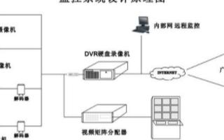 校園閉路電視監控系統的功能特點和方案設計