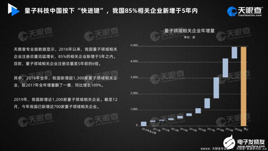 中国在量子科技领域驶入快车道