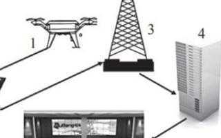 无人机通信模块在消防远程通信指挥中应用研究