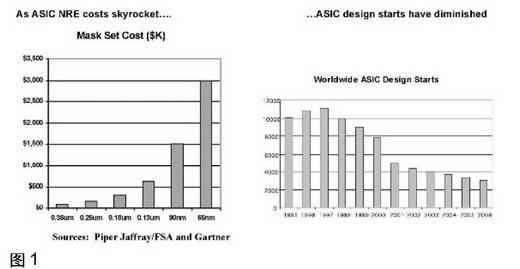 FPGA的安全性设计及在应用中的重要性分析