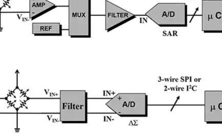 低噪声目标应用以及如何在内部设计ΔƩ ADC
