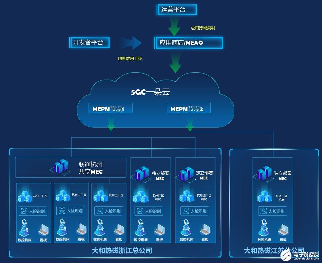 全国首个跨区域多厂区5G+MEC落地,满足向智慧化转型发展的需求