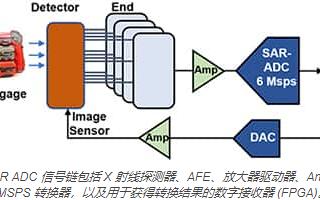 与SAR ADC密切相关的信号链