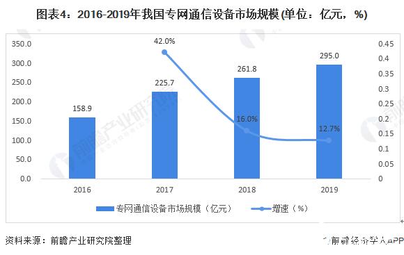 图表4:2016-2019年我国专网通信设备市场规模(单位:亿元,%)