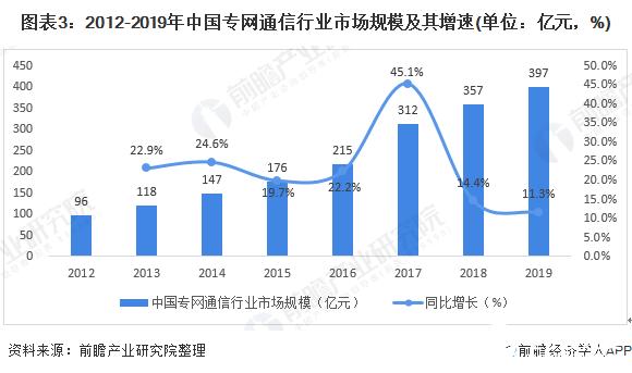 图表3:2012-2019年中国专网通信行业市场规模及其增速(单位:亿元,%)