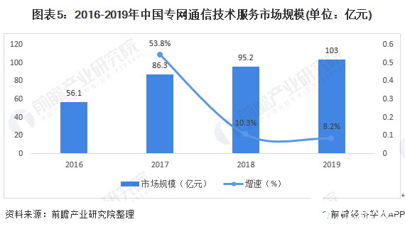 图表5:2016-2019年中国专网通信技术服务市场规模(单位:亿元)