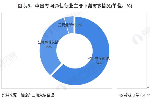 图表8:中国专网通信行业主要下游需求情况(单位:%)