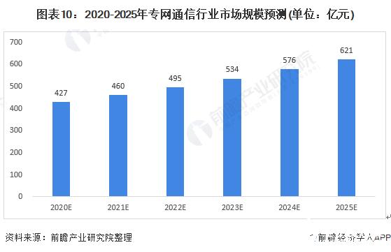 图表10:2020-2025年专网通信行业市场规模预测(单位:亿元)