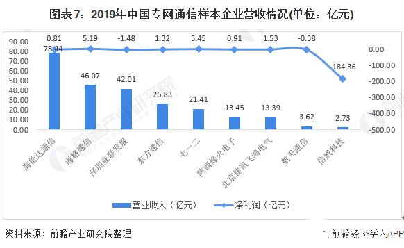 图表7:2019年中国专网通信样本企业营收情况(单位:亿元)