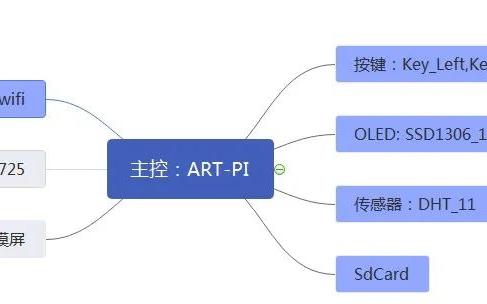 以ART-PI开发板为核心的智能管家精灵设计