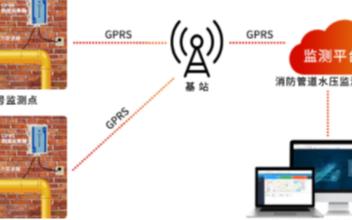 基于GPRS数据采集器的消防管道水压监测系统