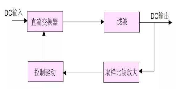 DC-DC開關電源變換器的原理圖,Buck變換器的基本拓撲形式