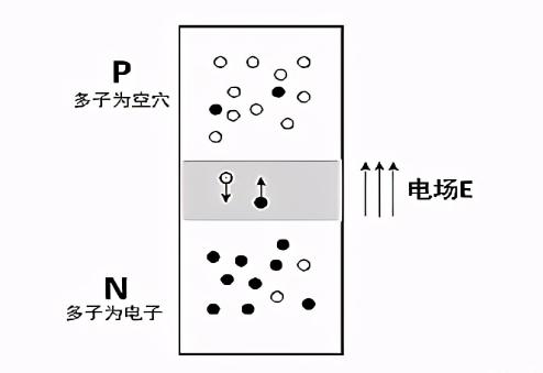 一文解析MOS管/三极管/IGBT之间的关系