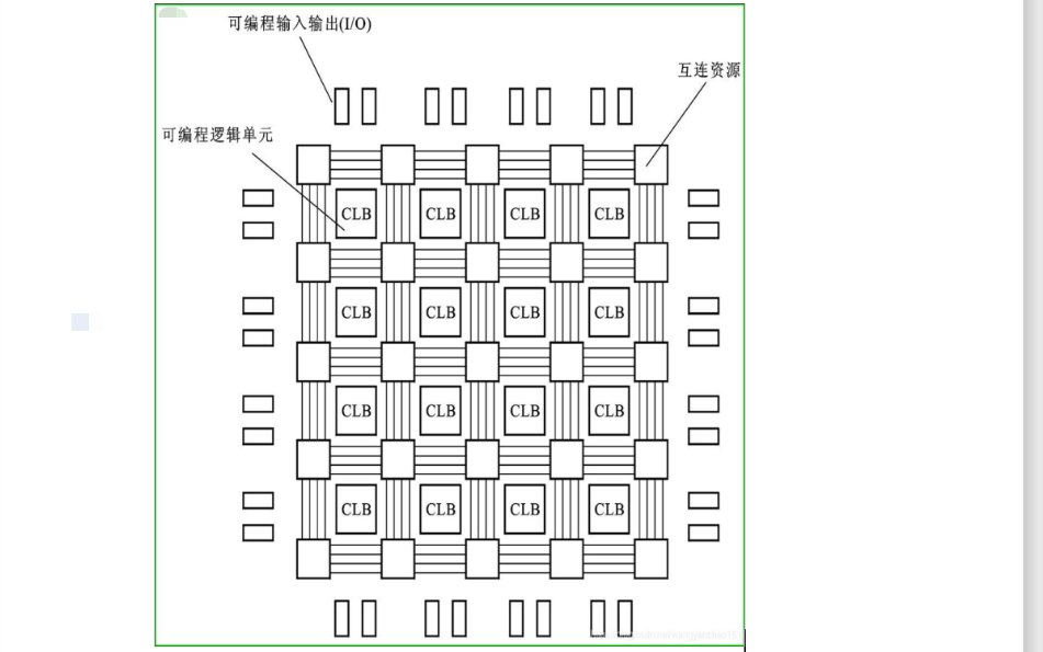 FPGA的基本結構詳細概述