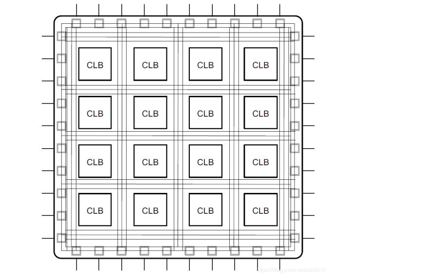 FPGA的學習教程之架構和基本組成單元