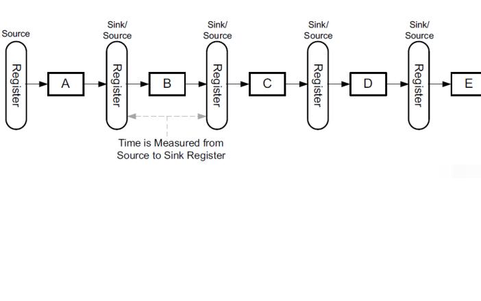 FPGA學習教程之硬件設計基本概念