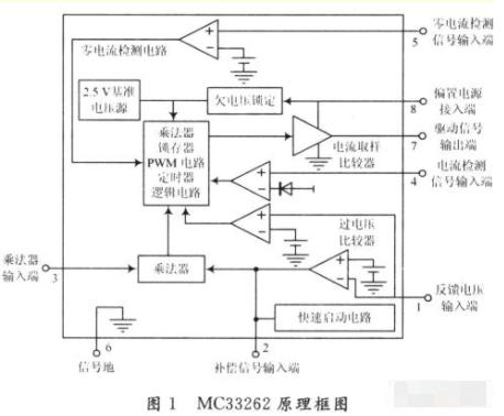基于MC33262专用集成控制芯片实现功率因数校...