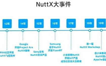 在riscv32的qemu上体验nuttx的编译和执行过程