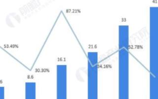 全球大数据储量呈爆发式增长,预计2025年市场规...
