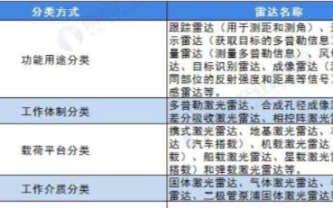 中國激光雷達市場規模逐漸擴大,預計2025年市場規模將突破900億元