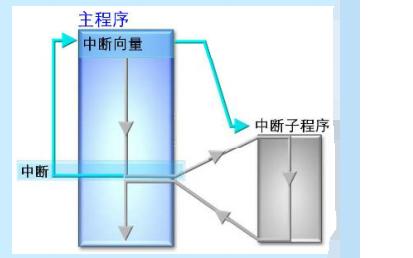 如何使用HCS12實現嵌入式系統設計的設計