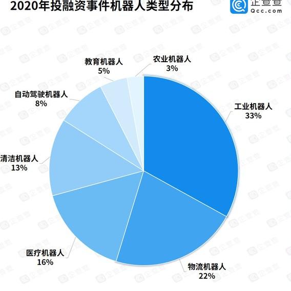 2020年投融资事件机器人资金额超1385亿元
