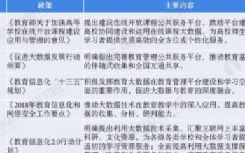 中国教育大数据上升国家发展战略层面,2025年市...