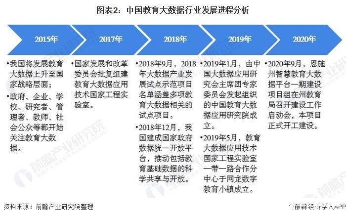 图表2:中国教育大数据行业发展进程分析