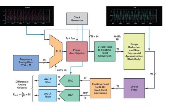 一個完美的DDS正弦波信號音生成器詳細介紹