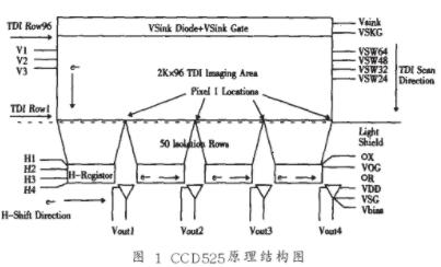 基于CPLD芯片MAX7000AE實現TDI/CCD驅動時序的設計
