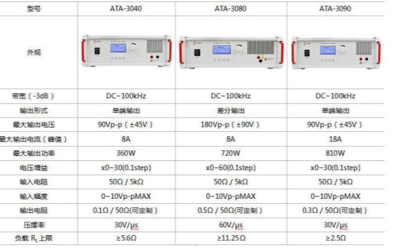 功率放大器在超聲--電磁耦合彈性成像研究中的應用
