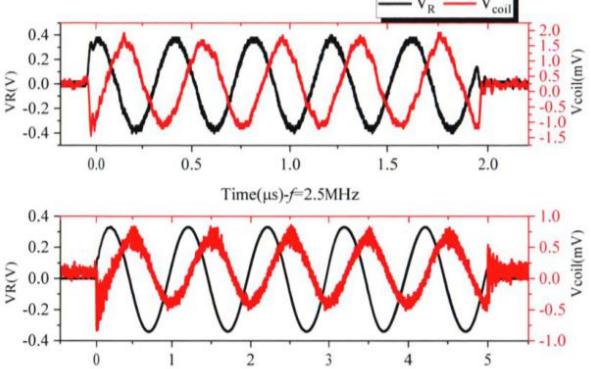功率放大器在線圈電流互感器的研究中的應用