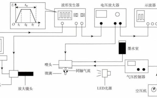 功率放大器在壓電驅動式微滴噴射過程中的應用