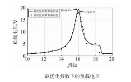 功率放大器在壓電振動能量收集器建模中的應用