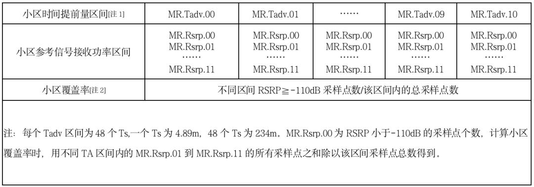 基于MR二維數據的農村4G網絡覆蓋質量評估