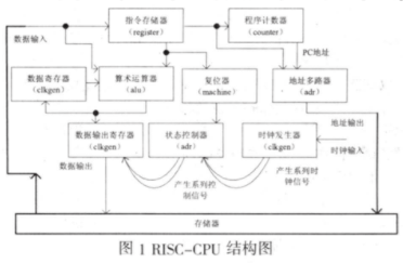 采用DFT策略提高RISC_CPU的性能設計