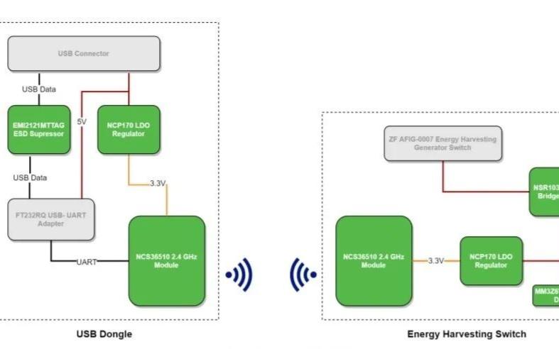 一個用于智能家居和樓宇自動化的能量采集開關