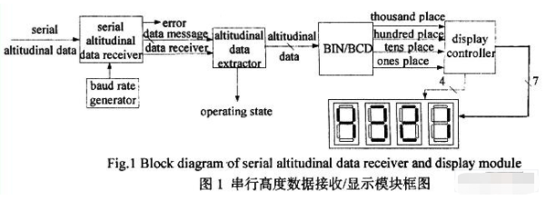 利用不恢复余数阵列除法和VHDL实现雷达数据接收/显示系统的设计