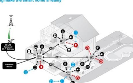 連接到Wi-Fi 6上的CHIP設備將迎來爆炸式增長