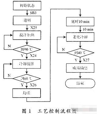 采用FX2N-48MR可编程序控制器实现混合液体...