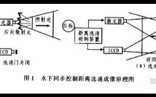 基于脉冲激光器和ICCD摄像机实现水下距离选通同...